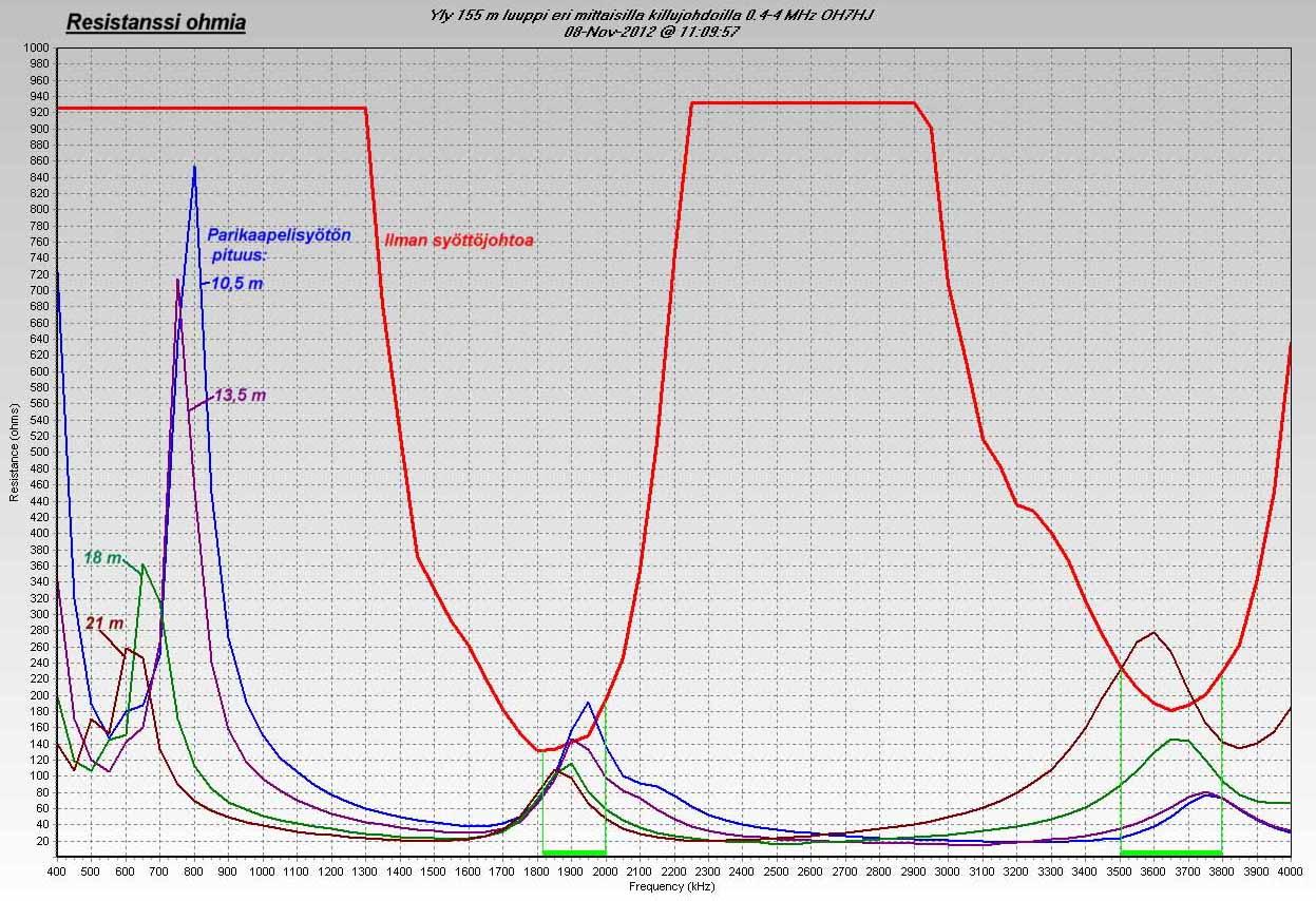 Yly 155 m luuppi eri mittaisilla killujohdoilla 0.4-4 MHz resistanssi (c) OH7HJ.JPG
