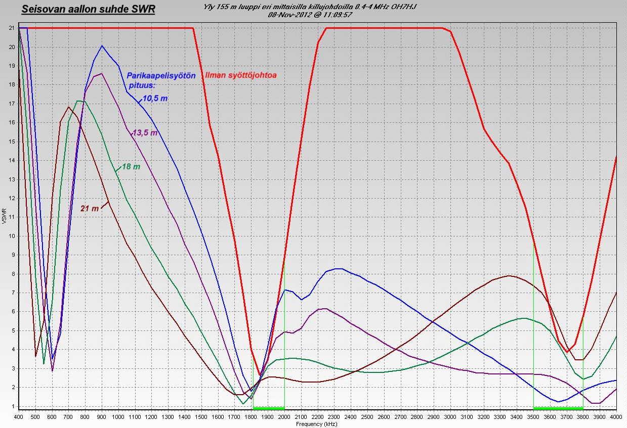 Yly 155 m luuppi eri mittaisilla killujohdoilla 0.4-4 MHz SWR (c) OH7HJ.JPG