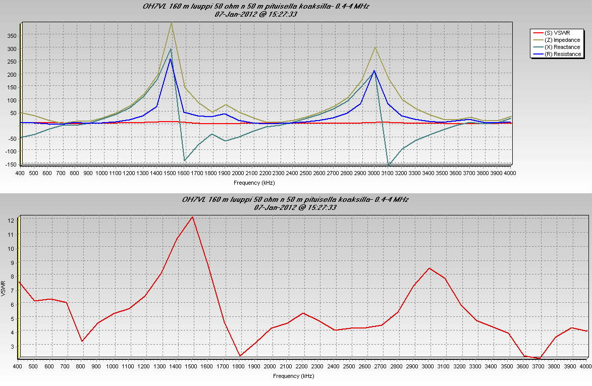 OH7VL 160 m luuppi 50 ohm n 50 m pituisella koaksilla- 0.4-4 MHz (c) OH7HJ.jpg
