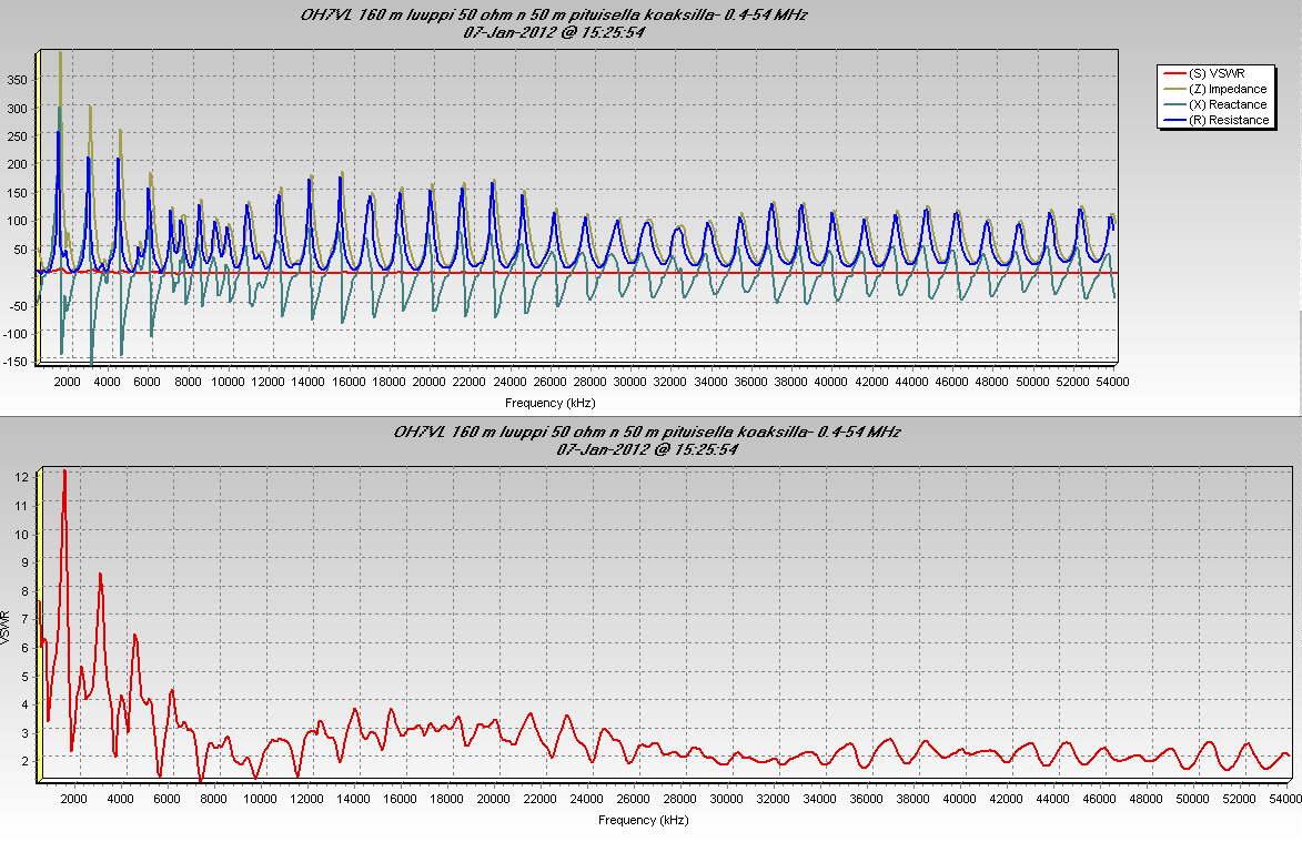 OH7VL 160 m luuppi 50 ohm n 50 m pituisella koaksilla- 0.4-54 MHz (c) OH7HJ.jpg