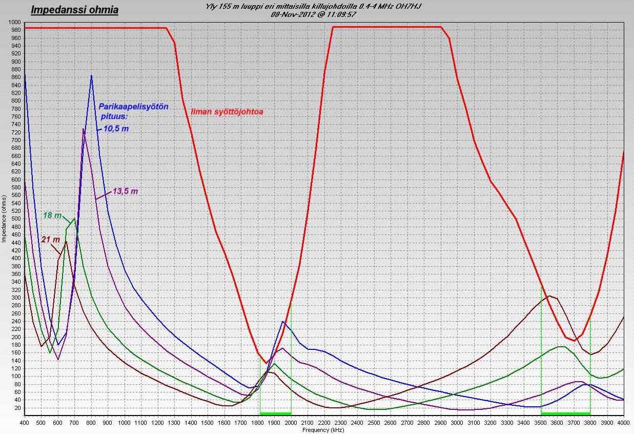 Yly 155 m luuppi eri mittaisilla killujohdoilla 0.4-4 MHz impedanssi (c) OH7HJ.JPG