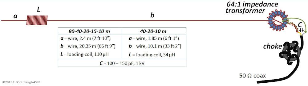 antenna-endfed-nom-dimensions